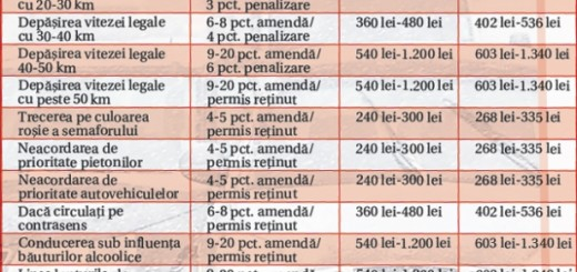 Noile amenzi de circulatie 2011 - marirea punctului de amenda